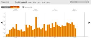 Heiaheian tilastonäkymä 16.7.2013 (klikkaa isommaksi)
