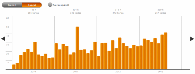 Heiaheian tilastonäkymä: kuukausittaiset treenituntini 2010-2013.