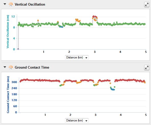 Garmin 620:n mittauksen tuottamaa analytiikkaa Garmin Connect -palvelusta.